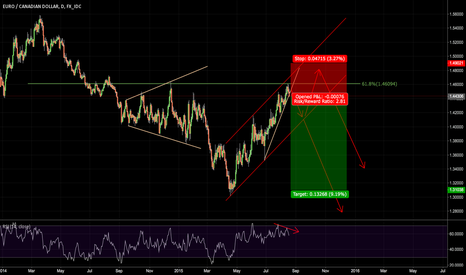 EURCAD: Waiting for breakout
