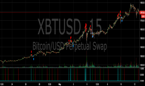 XBTUSD: Everything is working well...