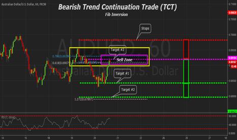 AUDUSD: AUDUSD 60min Bearish Trend Continuation Trade (TCT)