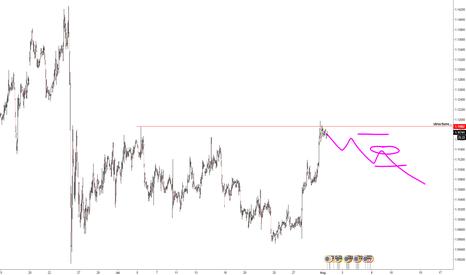 EURUSD: Possible short move in the EURUSD