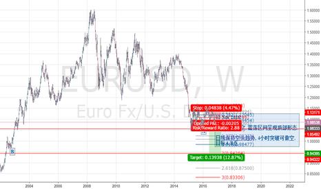 EURUSD: EUR Weekly