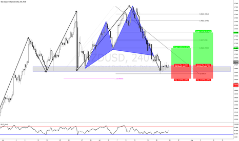 NZDUSD: Better late then never. NZDUSD with Bullish Cypher pattern