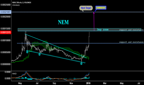 XEMBTC: NEM Update