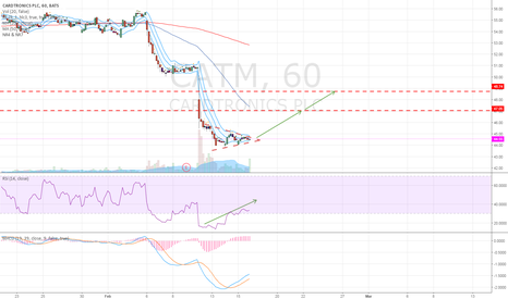 CATM: Possible long Opportunity