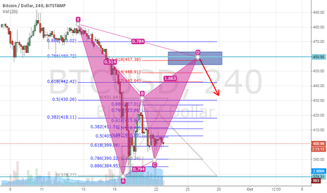 BTCUSD: A potential bearish bat pattern