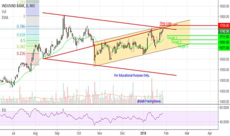 INDUSINDBK: Indusind Bank - At Multiple Resistance.