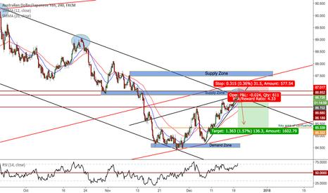 AUDJPY: Channel bounce, Trend trading