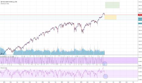 ES1!: S&P 500 Index