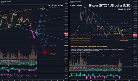BTCUSD: Bitcoin still following my downward path -> Bear Flag