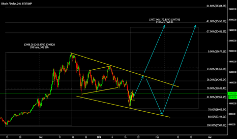BTCUSD: BTCUSD Finally we got the impulse from bottom