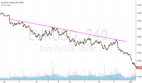 EURUSD: DOWNTREND (2014)