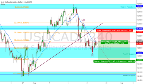 USDCAD: SHORT USDCAD ; RR 1 : 1.9