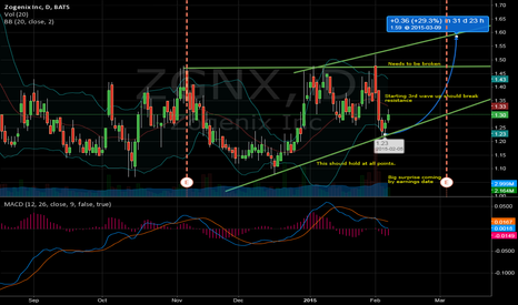 ZGNX: ZGNX Where will be in a month