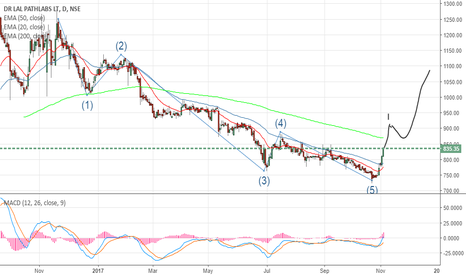 LALPATHLAB: DR. LAL PATHLABS- New Impulse wave starting?