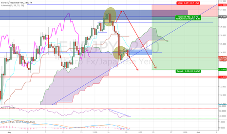 EURJPY: EUR/JPY short target in sight - close of 4H candle critical