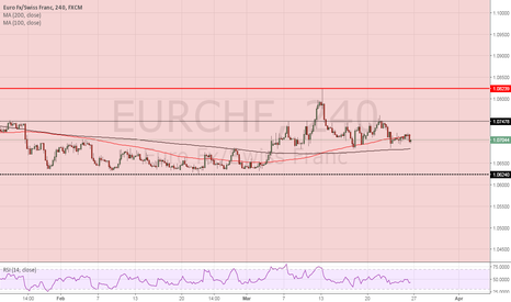 EURCHF: EURCHF remains sidewayseurchfthef