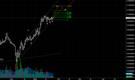 ETHBTC: Triangle breakout and wave 5 ahead?