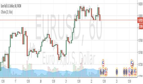 EURUSD: EUR/USD Покупка