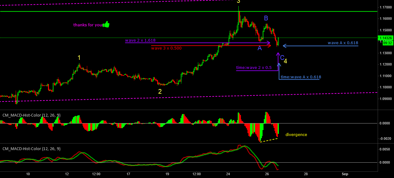 May correct wave has ended, five waves is ongoing