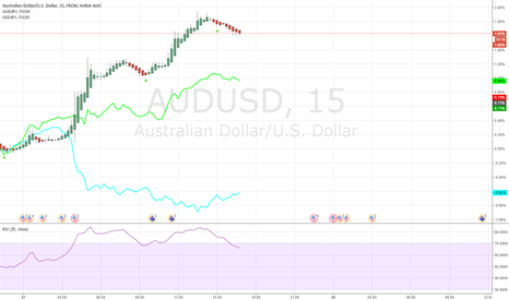 AUDUSD: Strong Weak Trading AUDUSD 20170727