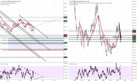DXY: DXY soon to some dmd zone past levels