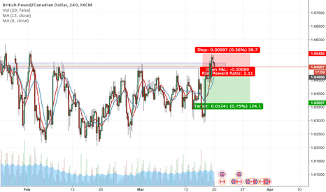 GBPCAD: GBPCAD Short Postion