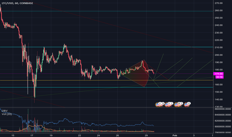 LTCUSD: Drop and Recovery
