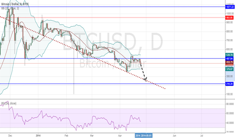BTCUSD: BITCOIN/DOLLAR: What do you think? Will move like this?