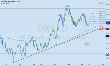 DXY: DXY Weekly Analysis April 3rd - 7th