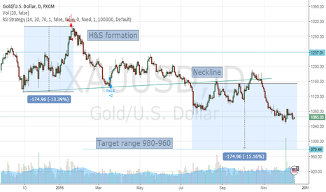 XAUUSD: Gold H&S formation with possible target in range of 980-960