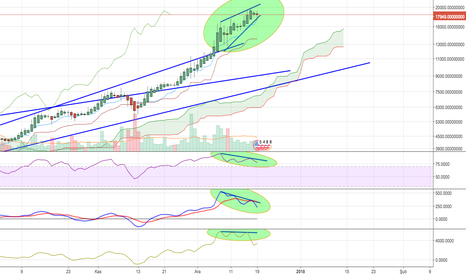 BTCUSDT: $BTC There is something wrong.