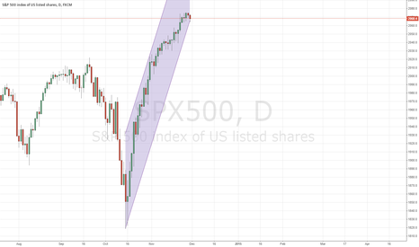 SPX500: Long term S&P 500 rise