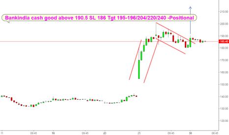 BANKINDIA: Bankindia flag breakout on hourly