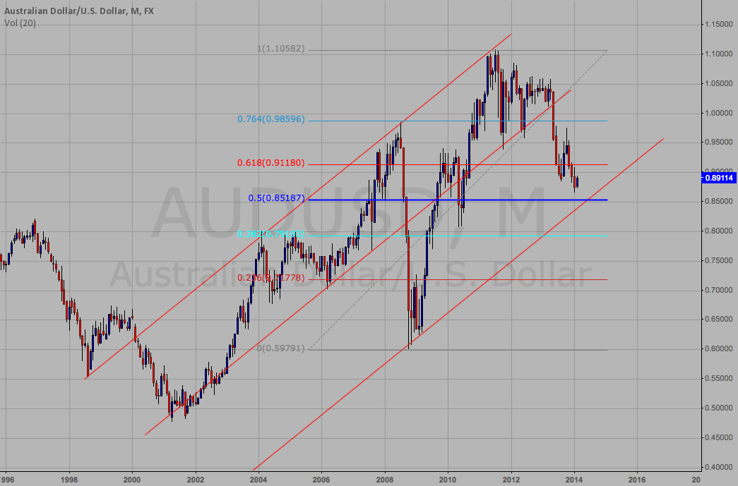 AUDUSD Short first and then Long term Long setting up nicely