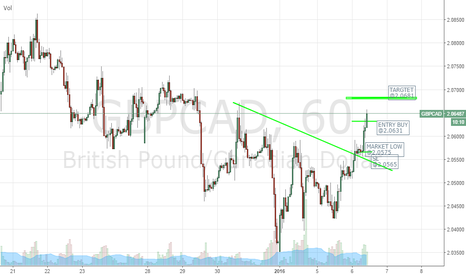 GBPCAD: LONDON BREAKOUT CAD