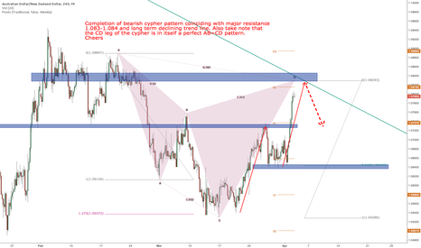 AUDNZD: AUDNZD short opportunity coming up