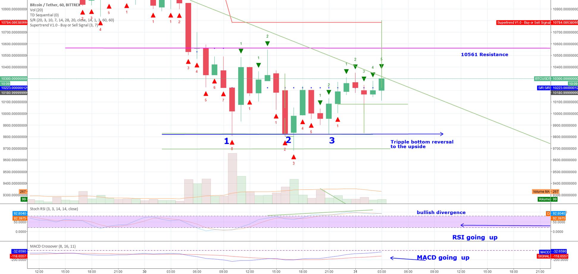 Tripple bttom reversal +  bullish divergence  =  moving upwards