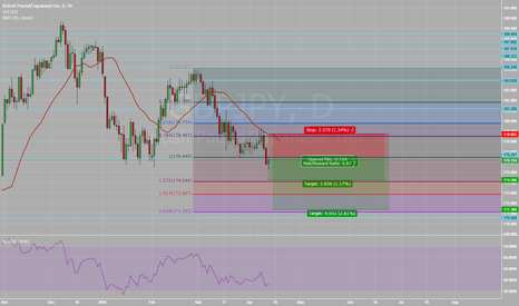 GBPJPY: Short on break of structure