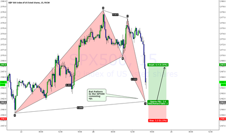SPX500: Bat Pattern forming in the SP500
