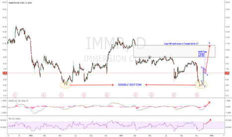 IMMR: IMMR: Multiple Purchases of shares by owners in recent times