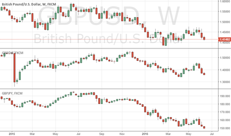 GBPUSD: RELATIVE VALUE: BEST EXPRESSION OF BREXIT - GBP VS USD, JPY, CHF