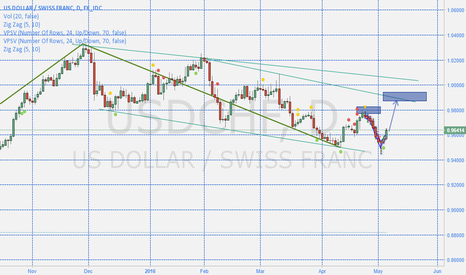 USDCHF: USDCHF heading north