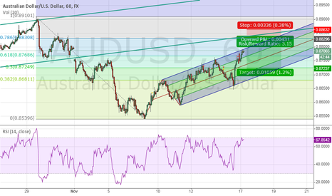 AUDUSD: SHORT AUD TEMPORARILY