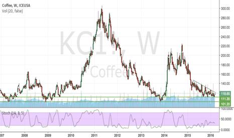 KC1!: Coffee Drinker?
