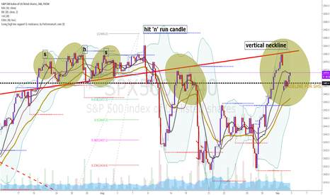 SPX500: This is it! - finally! - Entering bearmarket SP500