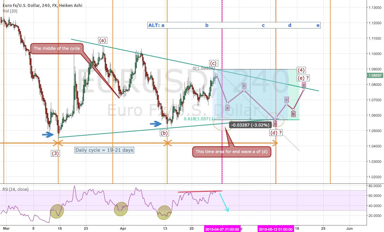 EURUSD: Big Triangle