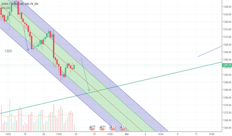 XAUUSD: XAUUSD WILL DROP INTO 1280