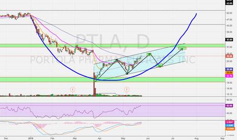 PTLA: Potential Cup Pattern?