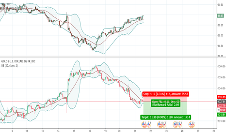 XAUUSD: Gold Could Go Possibly Down