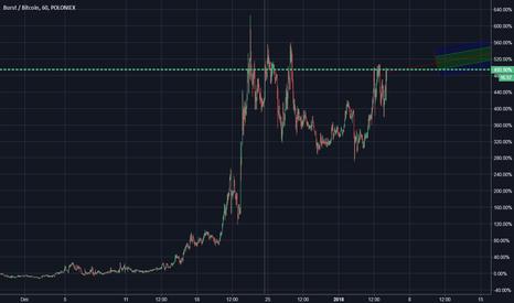 BURSTBTC: Burst: Continued Trend